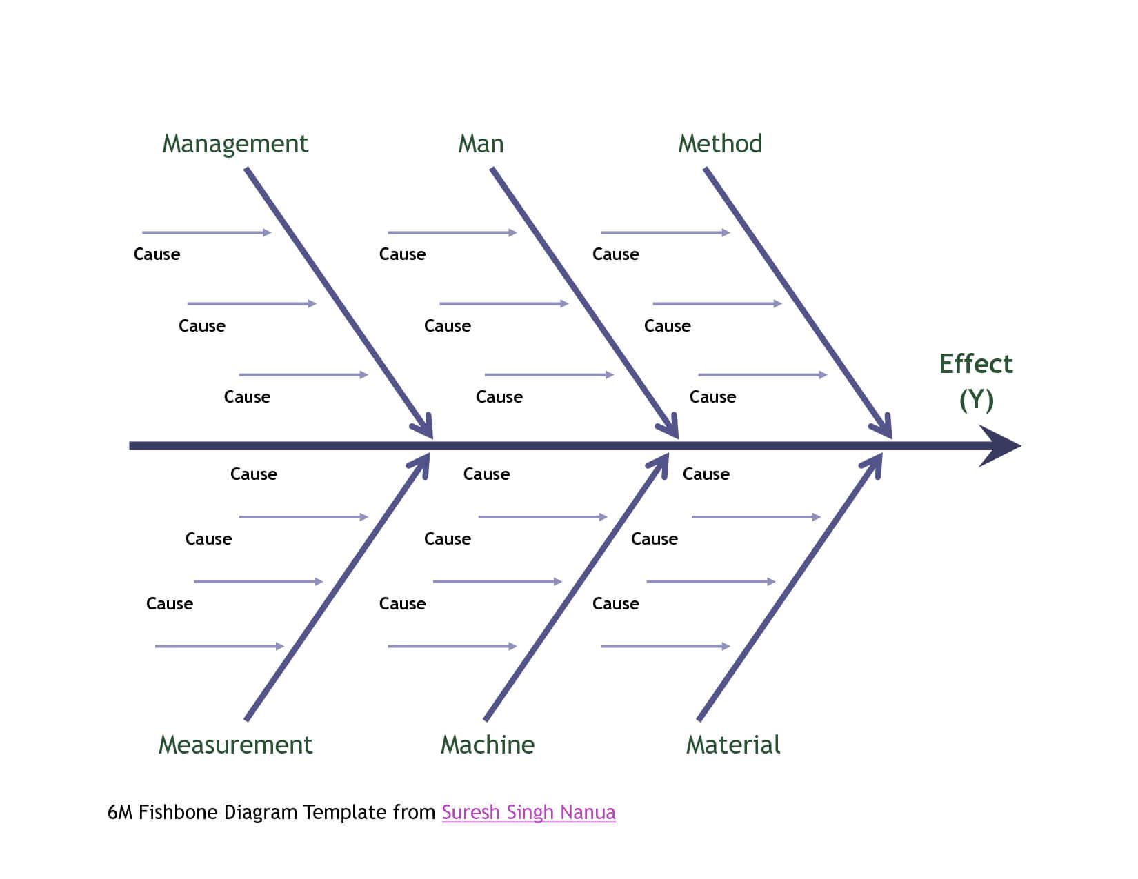 006 Template Ideas Fishbone Diagram Ipbxi231 Exceptional For Blank Fishbone Diagram Template Word