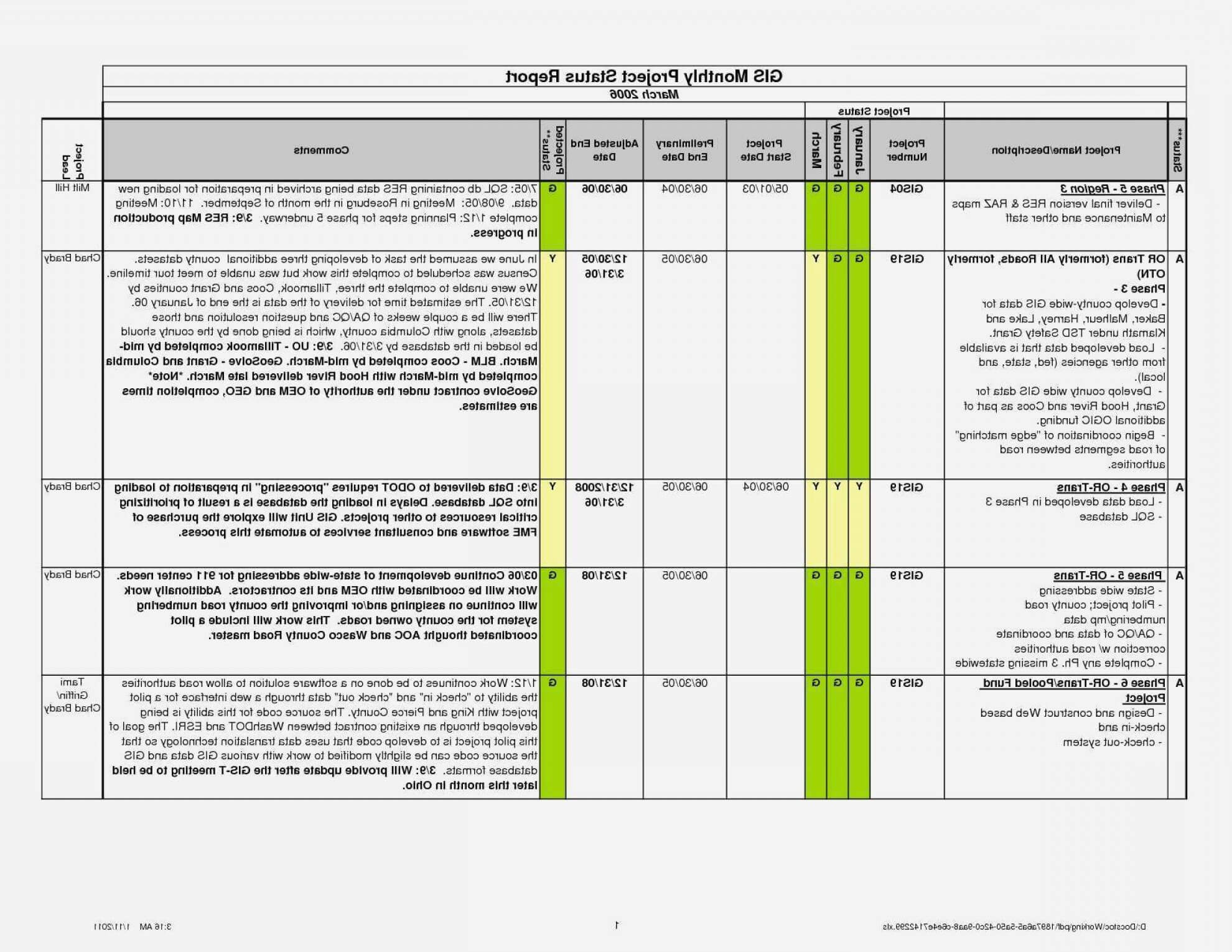 009 Project Management Report Template Excel And Status Regarding Weekly Test Report Template