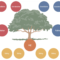 013 Family Tree Drawing Simple Template Breathtaking Ideas Within 3 Generation Family Tree Template Word