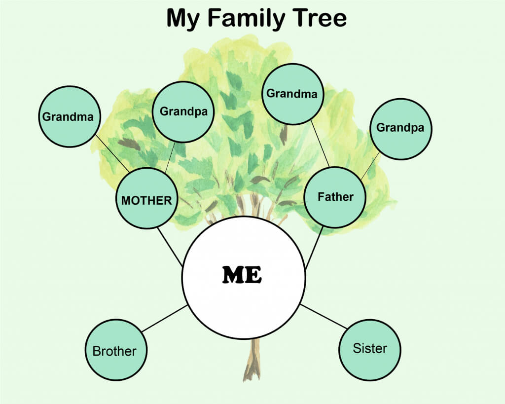 7+ Free Family Tree Template [Pdf, Excel, Word & Doc] With Regard To 3 Generation Family Tree Template Word