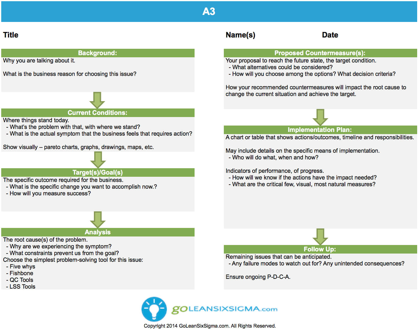 A3 – Template & Example Throughout A3 Report Template