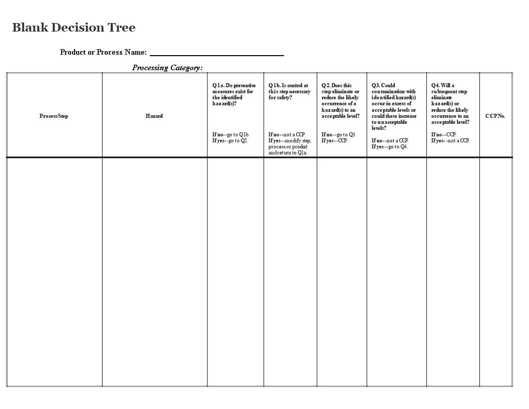 Blank Decision Tree   Templates At Allbusinesstemplates For Blank Decision Tree Template