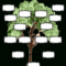 Blank Family Tree Chart   Templates At Allbusinesstemplates Within Fill In The Blank Family Tree Template