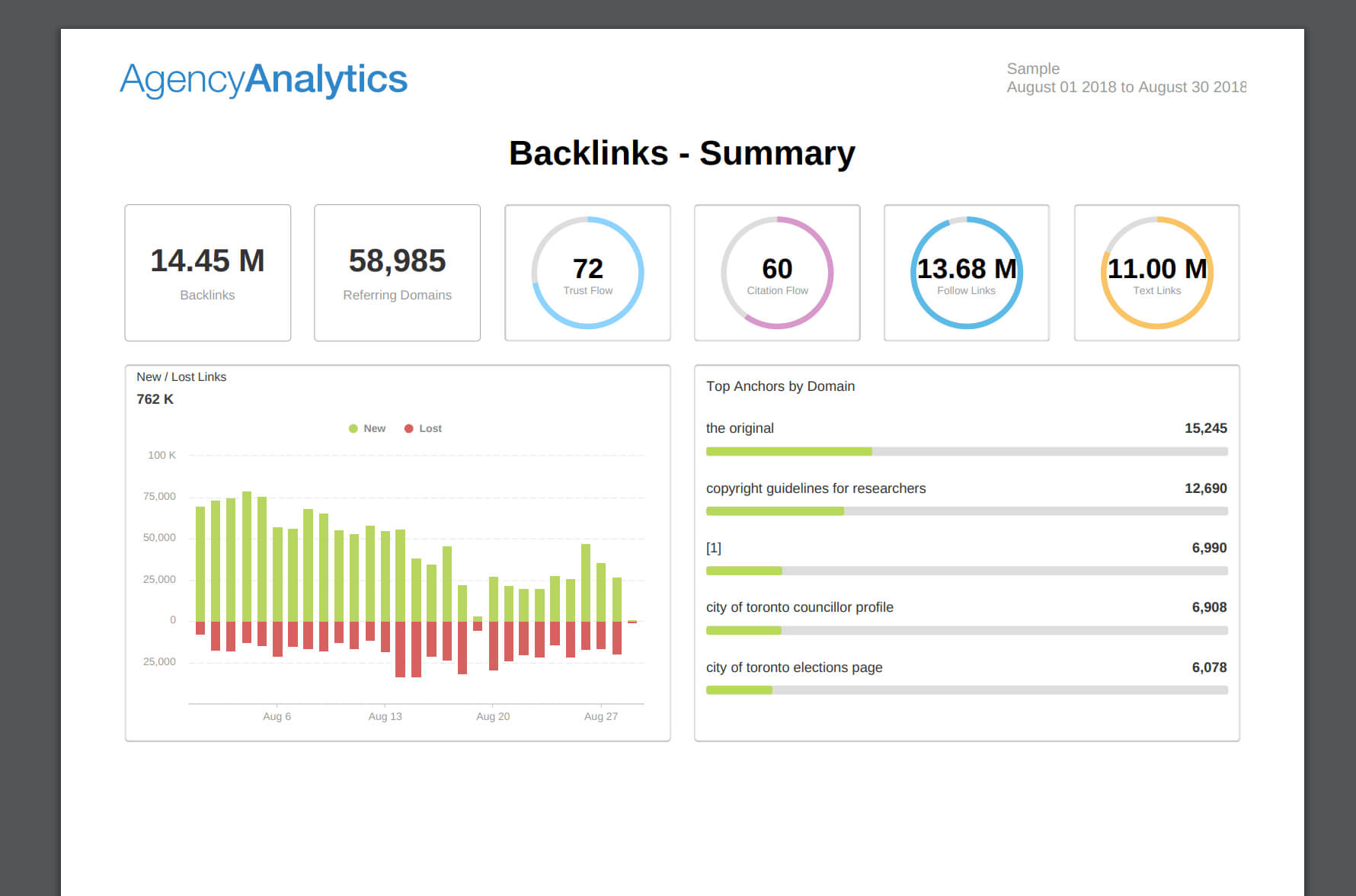 Building An Seo Report? Use Our 7 Section Template In Seo Monthly Report Template