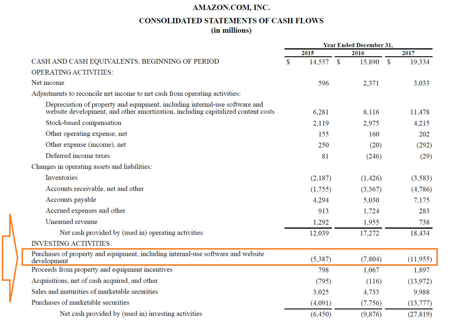 Capital Expenditures - Definition, Overview And Examples With Capital Expenditure Report Template