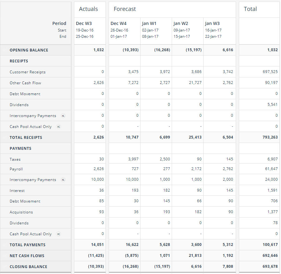 Cash Flow Forecasting Template With Liquidity Report Template