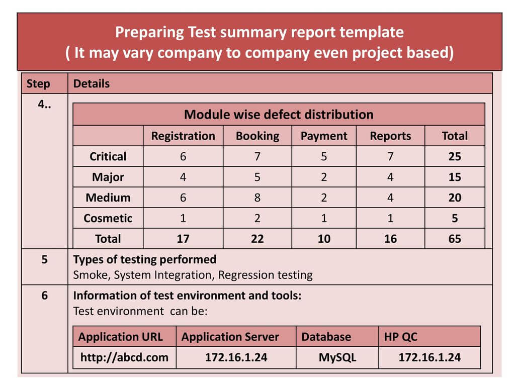 Chapter 4.test Management – Ppt Download In Test Summary Report Template