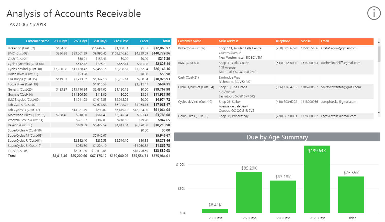 Collect Your Cash With The Analysis Of Accounts Receivable For Ar Report Template