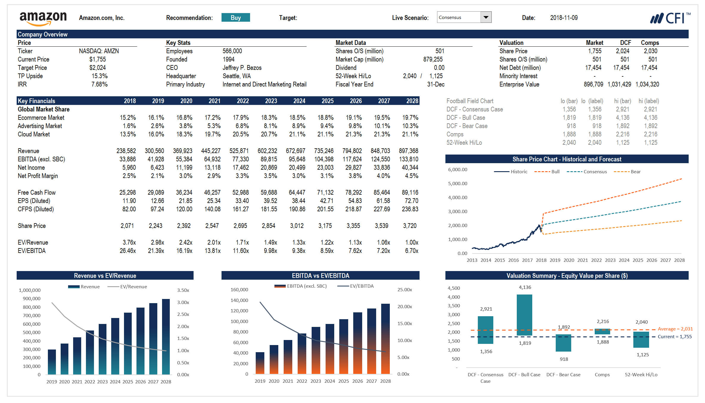Complete Financial Modeling Guide – Stepstep Best Practices Pertaining To Liquidity Report Template