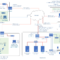 Creating Good Pci Dss Network And Data Flow Diagrams Regarding Pci Dss Gap Analysis Report Template