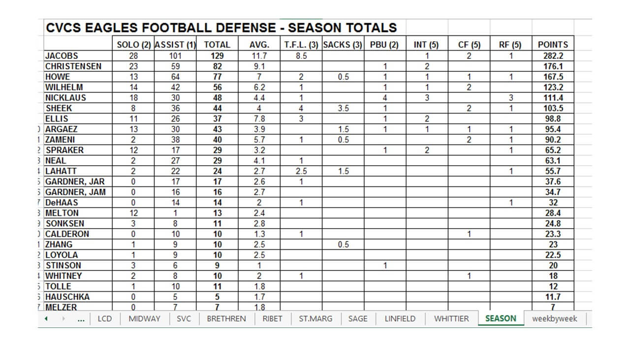 Defensive Scouting Report Template Examples Free Football Pertaining To Football Scouting Report Template