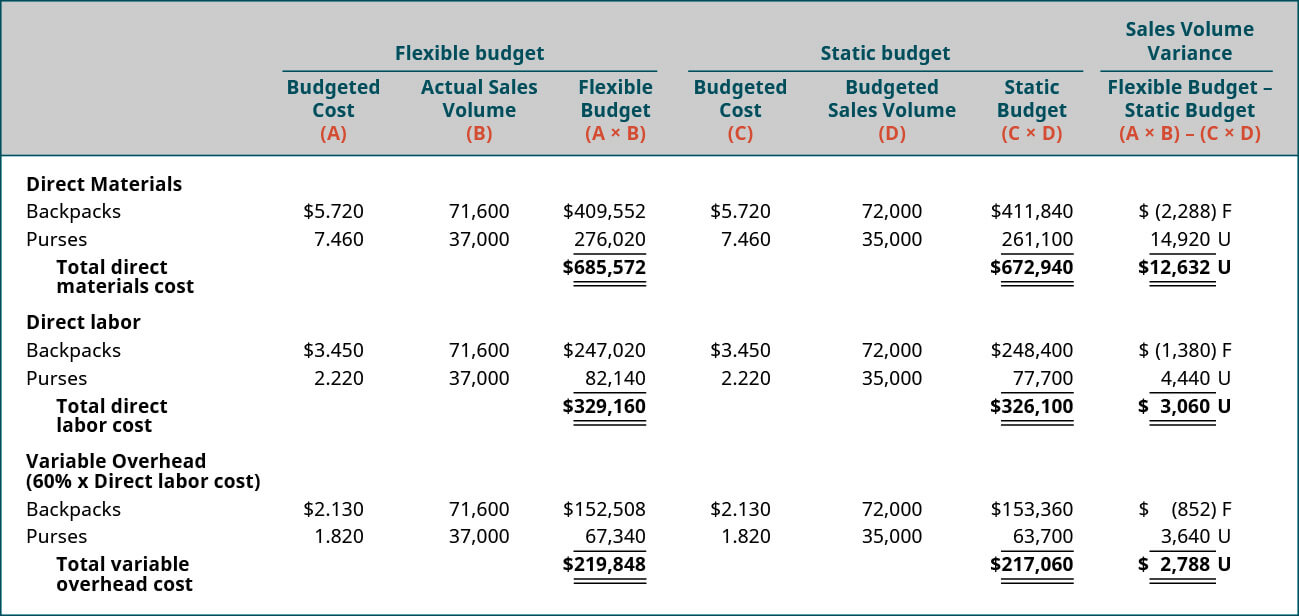 Describe How And Why Managers Use Budgets – Principles Of For Flexible Budget Performance Report Template