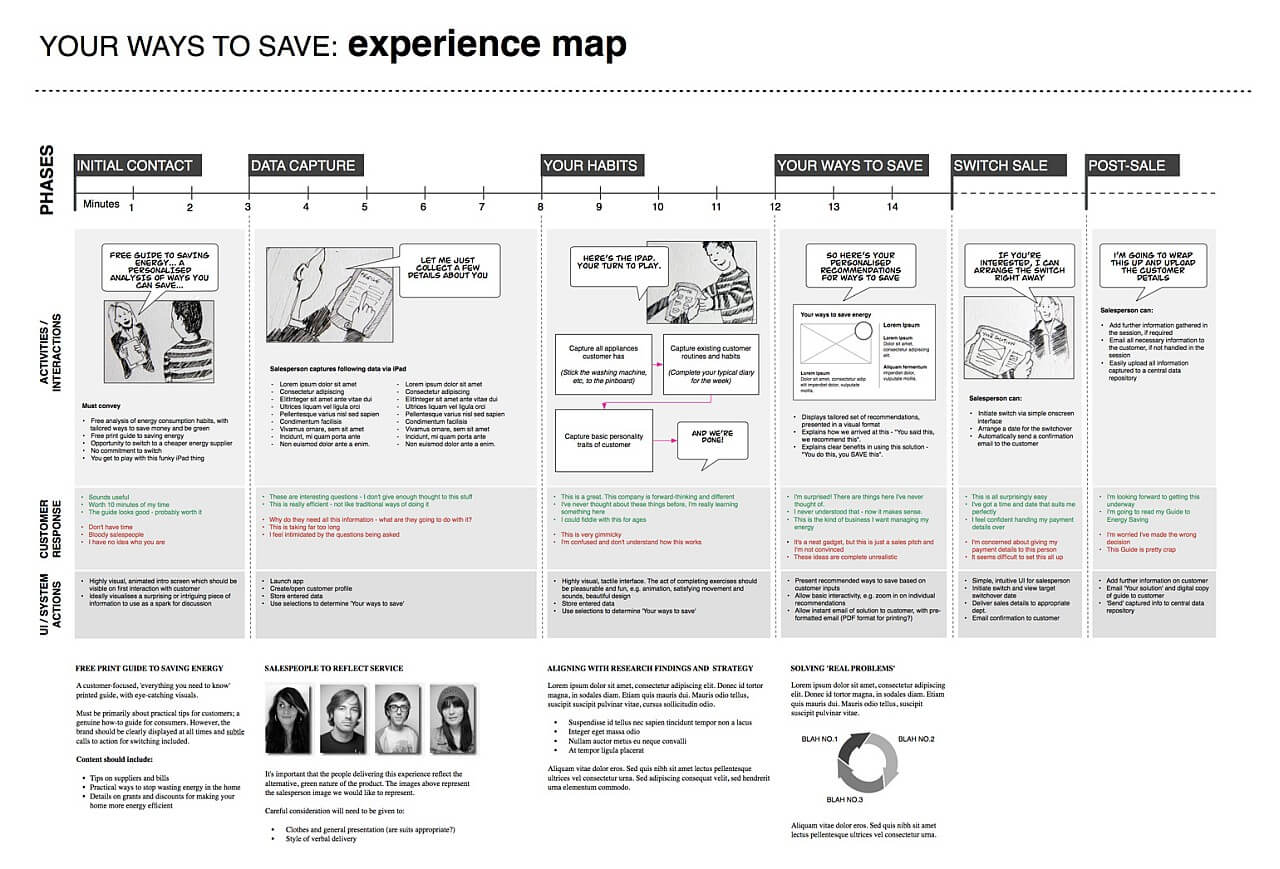Example Ux Docs And Deliverables – Uxm With Regard To Ux Report Template