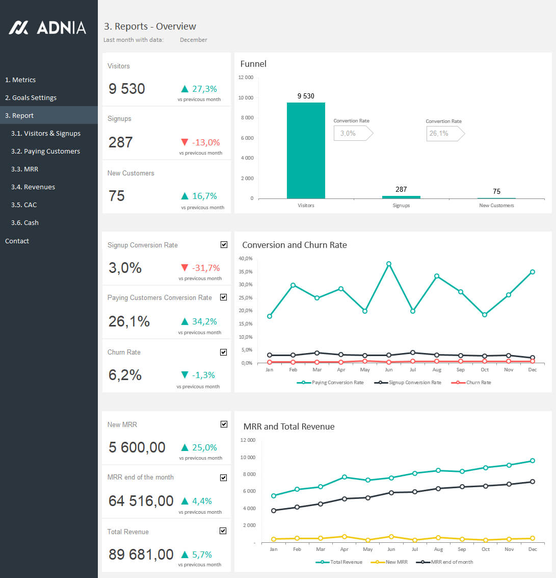Excel Dashboard Examples | Adnia Solutions For Liquidity Report Template