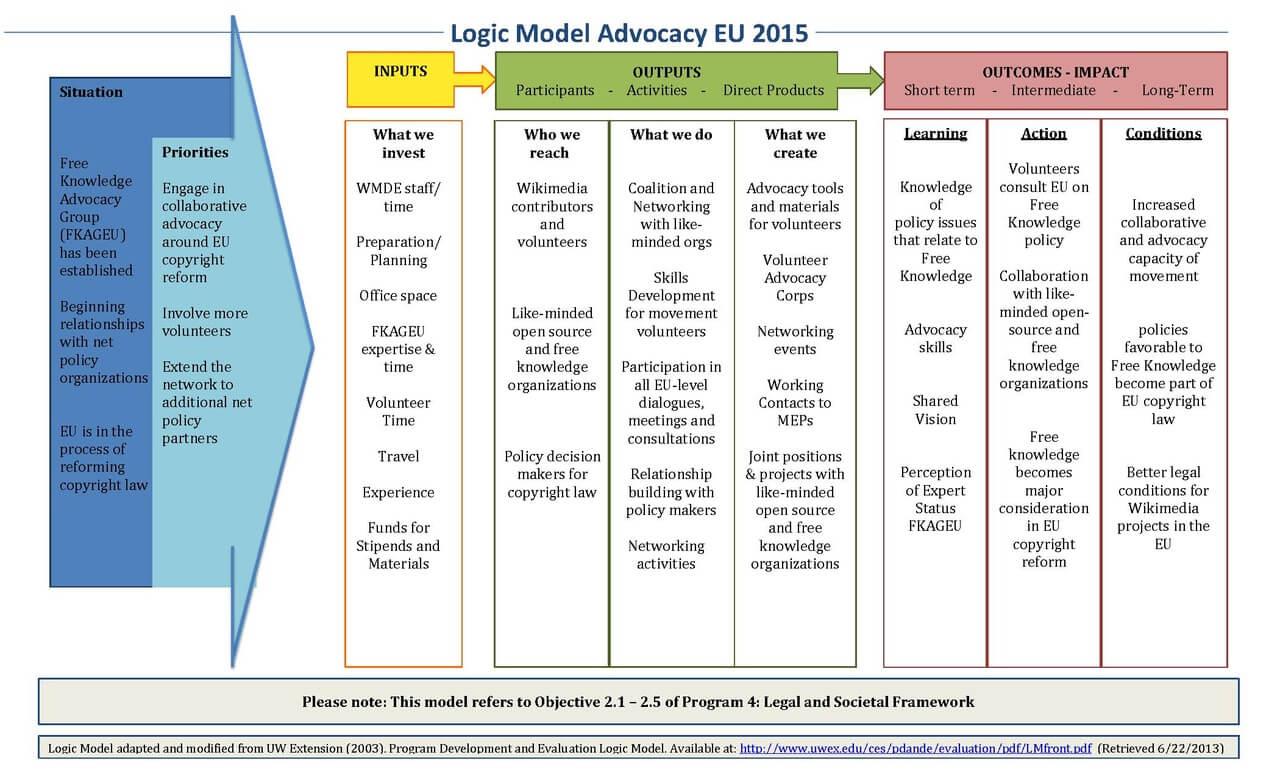 File:logic Model Advocacy Eu 2015 Final.pdf – Wikimedia Commons Inside Logic Model Template Microsoft Word