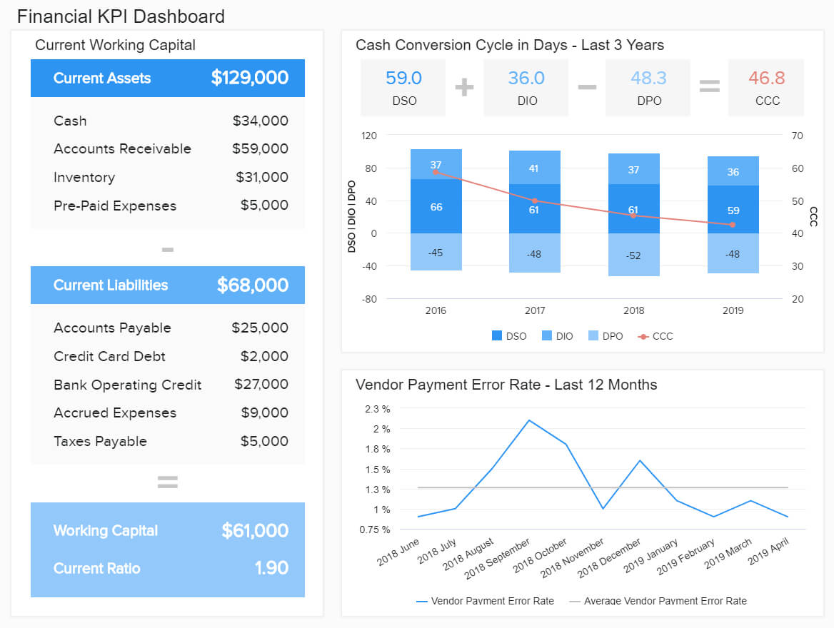 Financial Dashboards – See The Best Examples & Templates For Liquidity Report Template