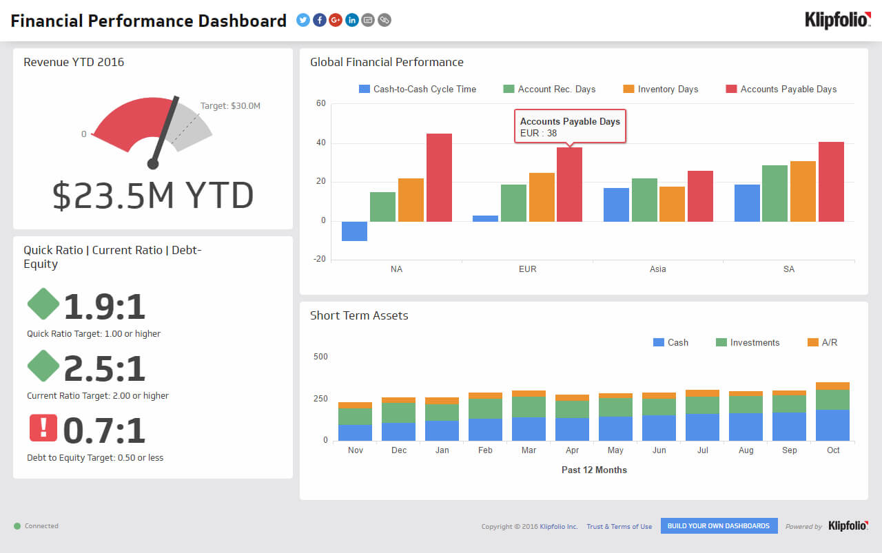 Financial Performance | Executive Dashboard Examples - Klipfolio Inside Financial Reporting Dashboard Template
