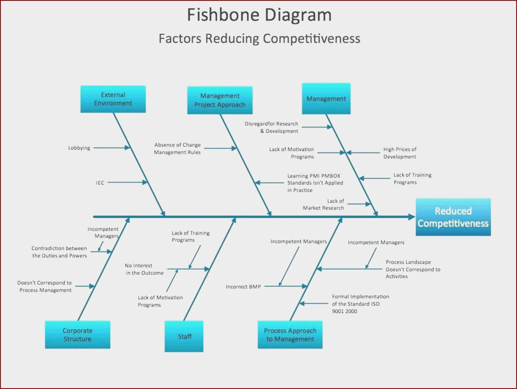 Fishbone Ishikawa Diagram Template At Manuals Library Within Ishikawa Diagram Template Word