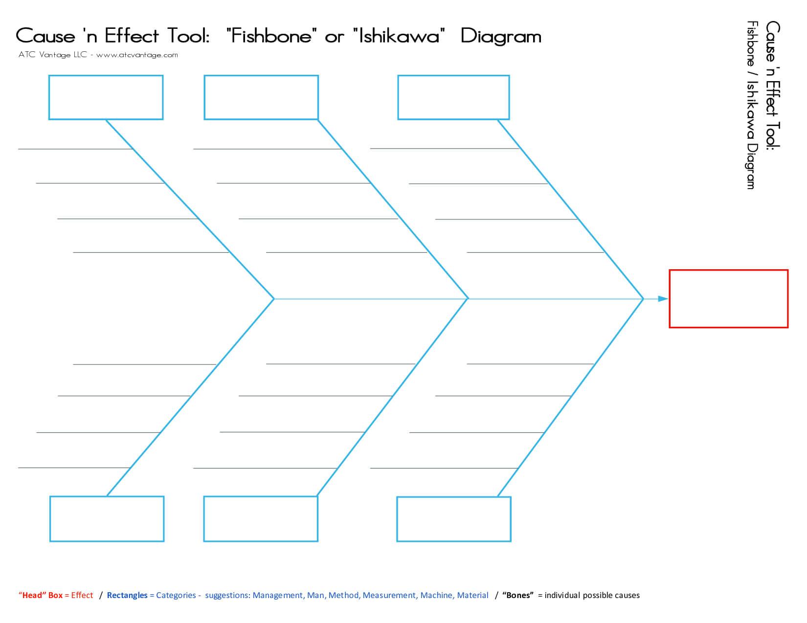 Fishbone Template. 15 Authorized Fishbone Diagram Templates Intended For Blank Fishbone Diagram Template Word