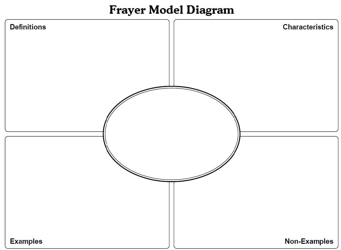Frayer Model Template Math. Letter L Likewise How To Draw A Pertaining To Blank Frayer Model Template