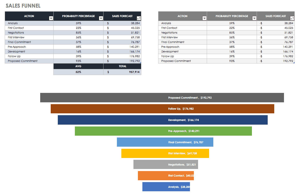 Free Sales Pipeline Templates | Smartsheet Intended For Sales Funnel Report Template