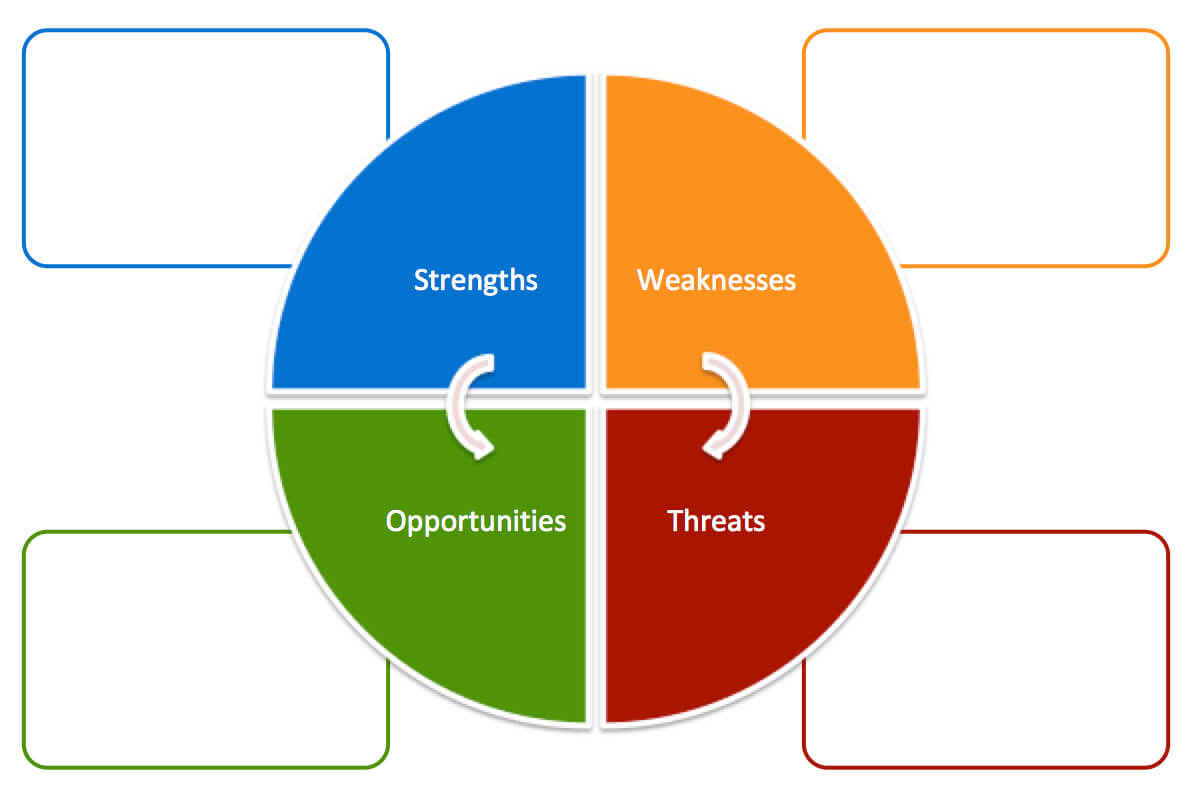 Free Swot Analysis Templates   Aha! Pertaining To Swot Template For Word