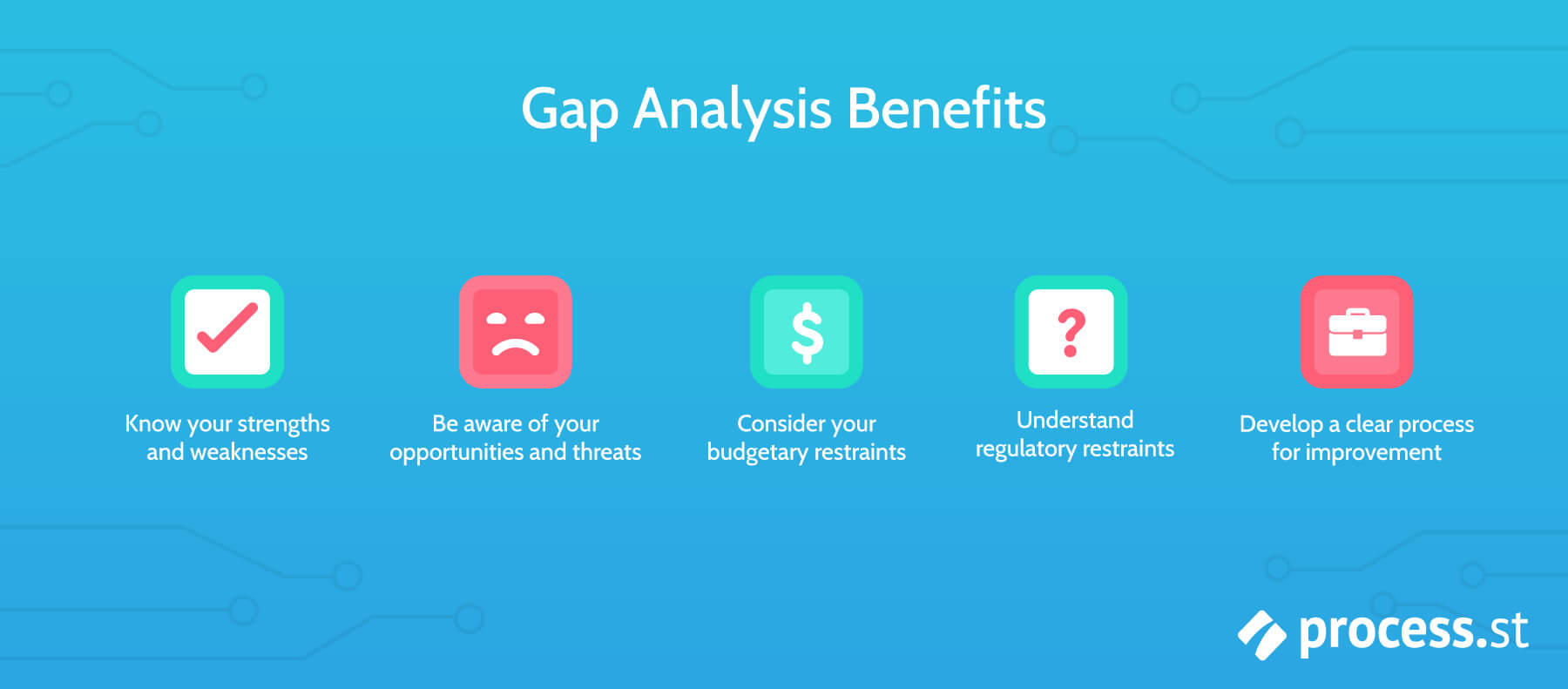 Gap Analysis: How To Bridge The Gap Between Performance And Throughout Gap Analysis Report Template Free