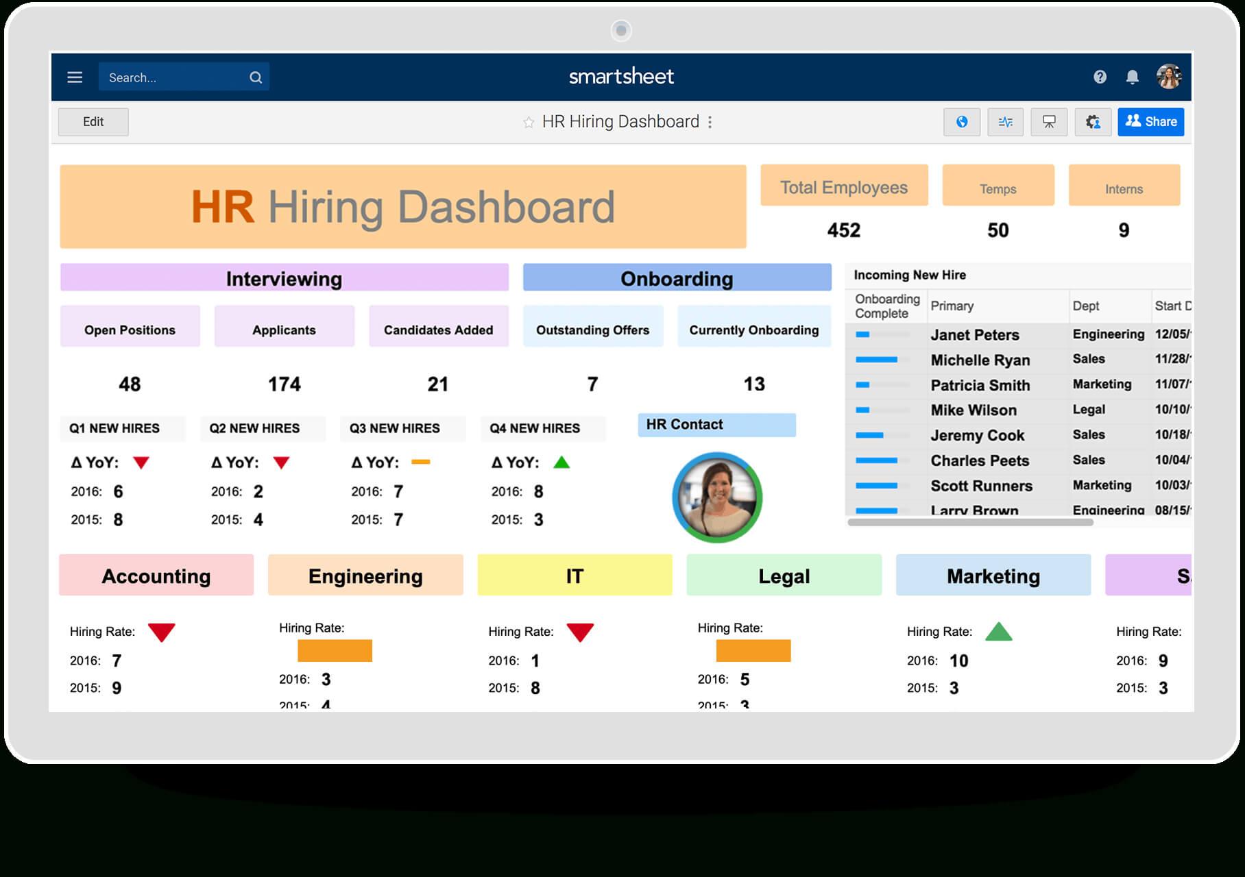 Hr Dashboards: Samples & Templates   Smartsheet In Hr Management Report Template