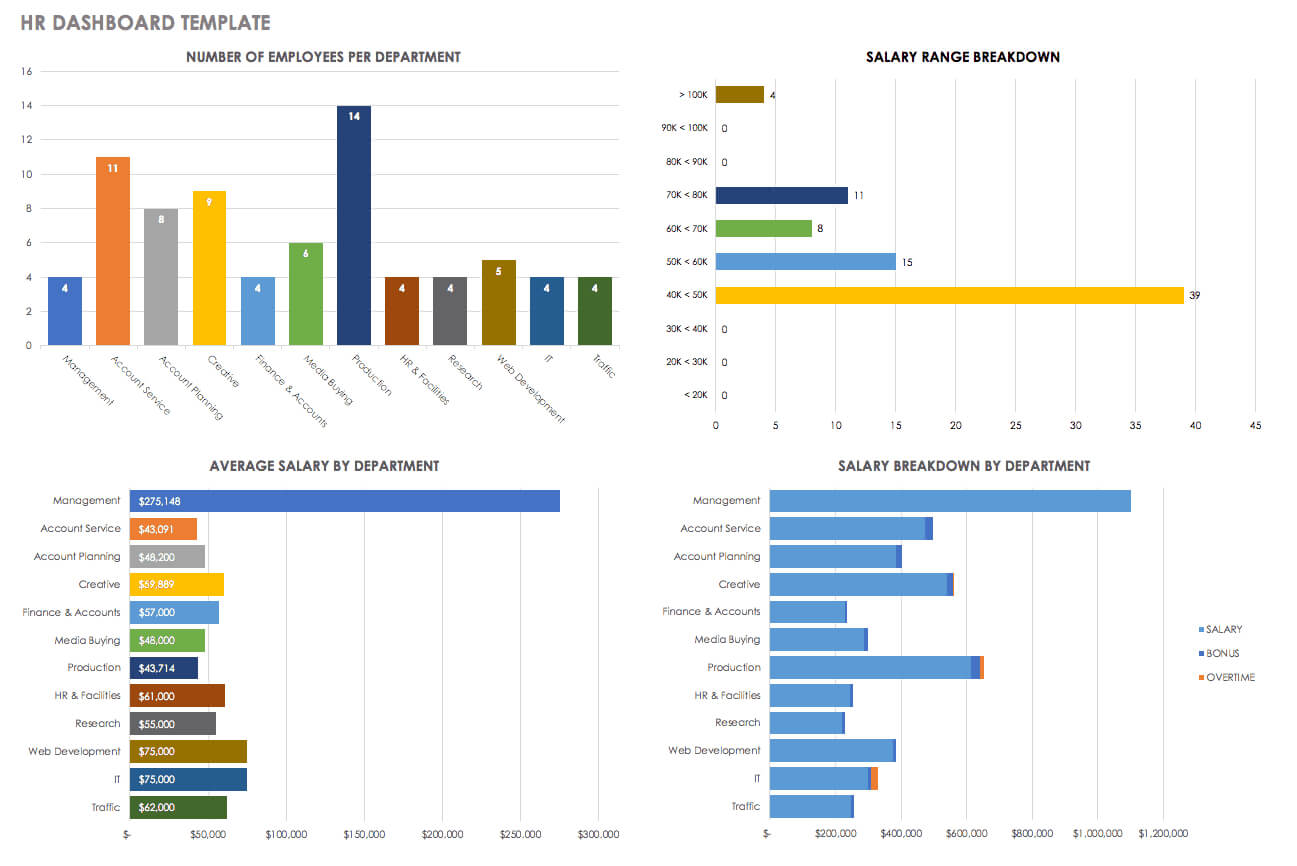 Hr Dashboards: Samples & Templates   Smartsheet With Regard To Hr Management Report Template