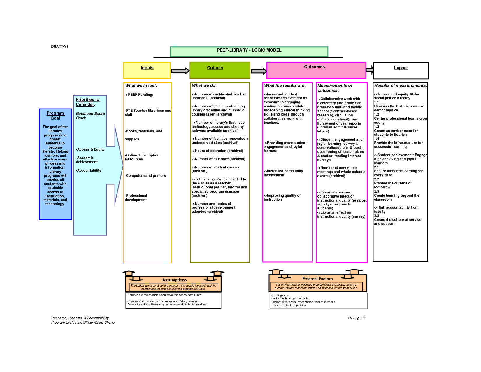 Logic Model Template   E Commercewordpress Pertaining To Logic Model Template Microsoft Word