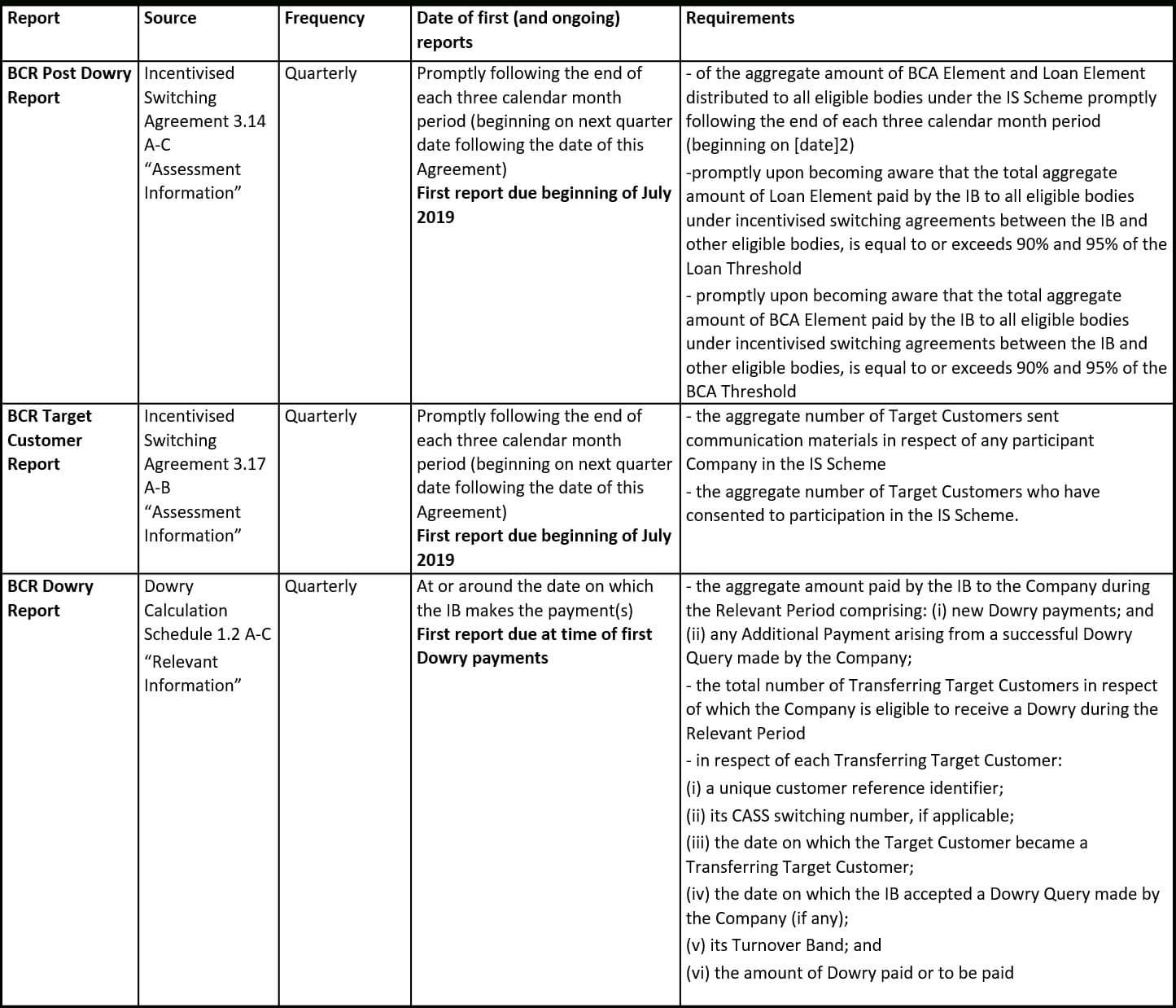 Mi & Reporting – Bcr Pertaining To Mi Report Template