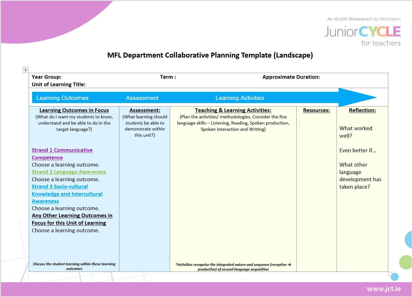 Modern Foreign Languages   Planning Resources   Junior Cycle Within Blank Scheme Of Work Template