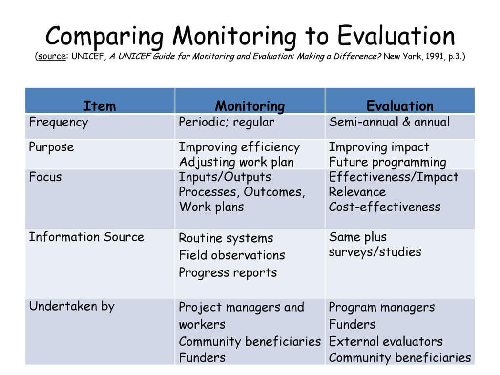 Monitoring And Evaluation (M&e) Training - Ppt Download With Monitoring And Evaluation Report Writing Template