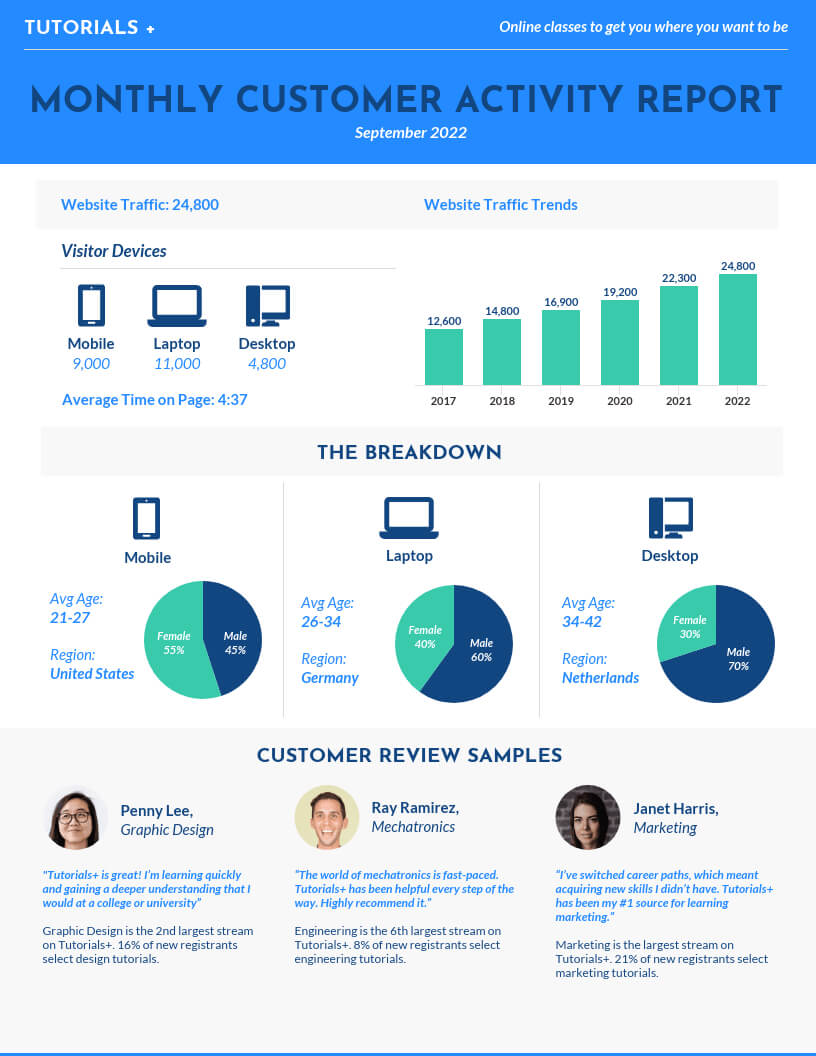Monthly Consumer Activity Report Template Template - Venngage Intended For Monthly Activity Report Template