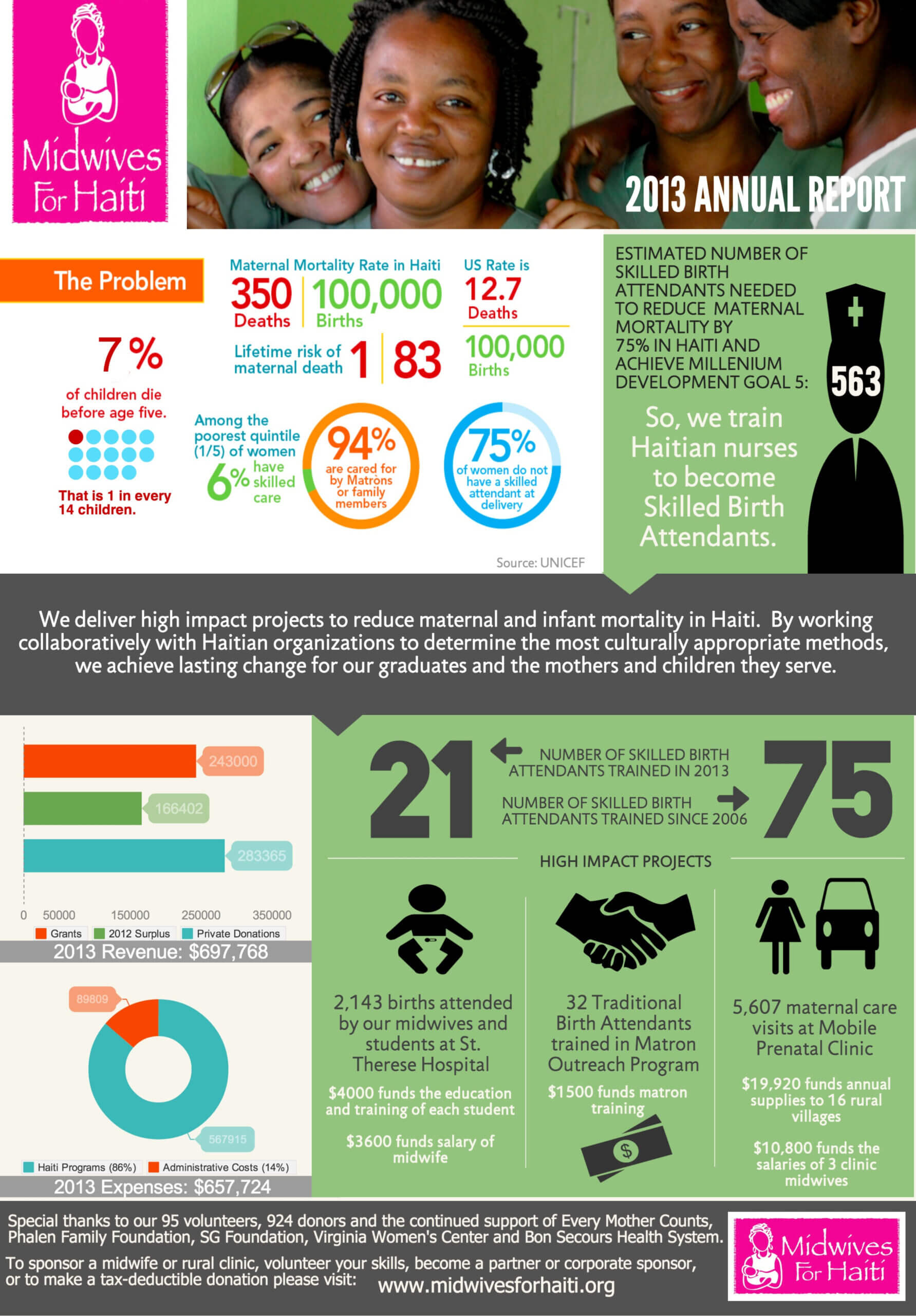 Nonprofit Annual Report In An Infographic [Real World Within Non Profit Annual Report Template