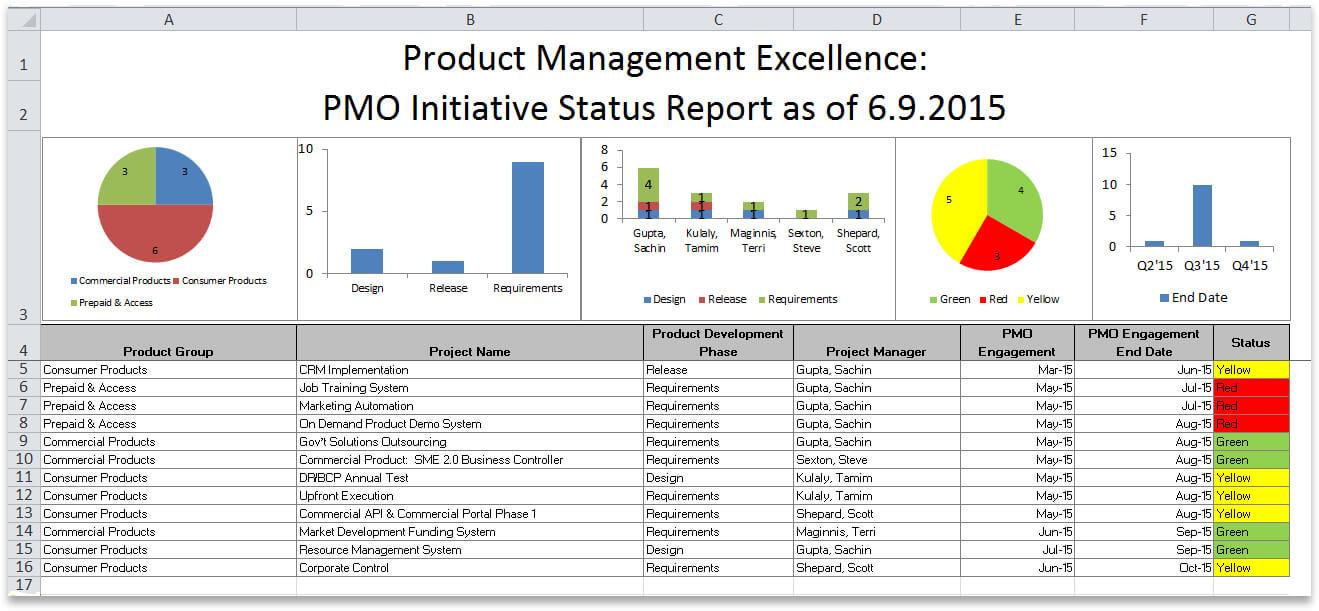 Oracle Accelerate For It Portfolio Management With Oracle With Regard To Portfolio Management Reporting Templates