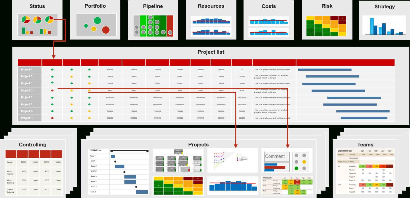 Pmo Reports For Project And Portfolio Management (Requirements) Within Portfolio Management Reporting Templates