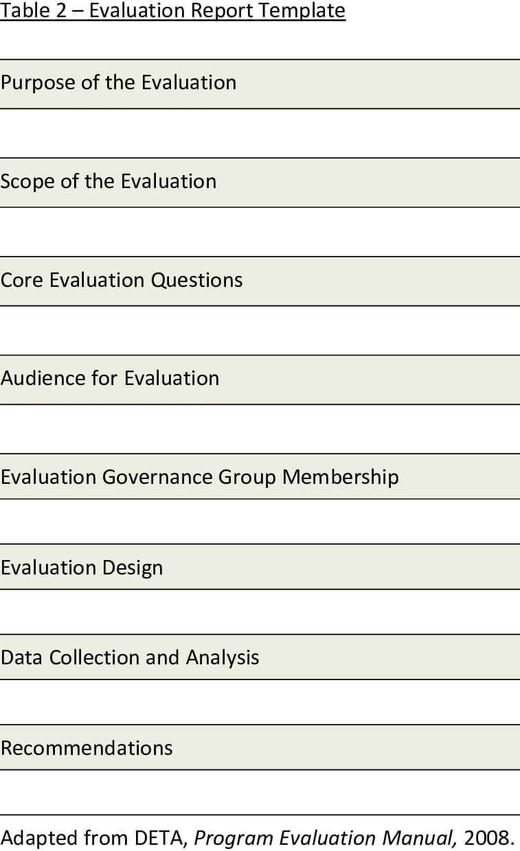Presents A Template For The Evaluation Report. The Report With Regard To Website Evaluation Report Template