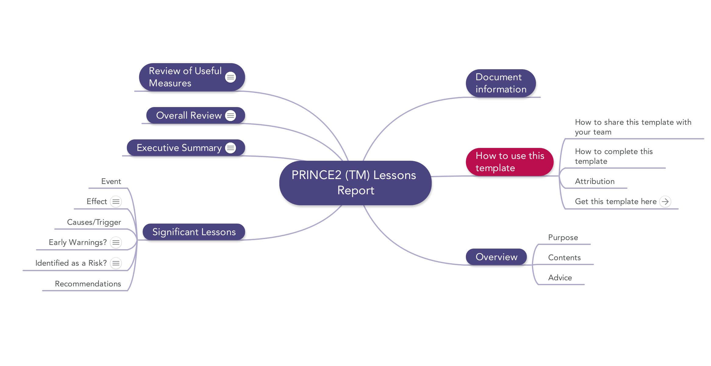 Prince2 Lessons Report   Download Template With Regard To Lessons Learnt Report Template