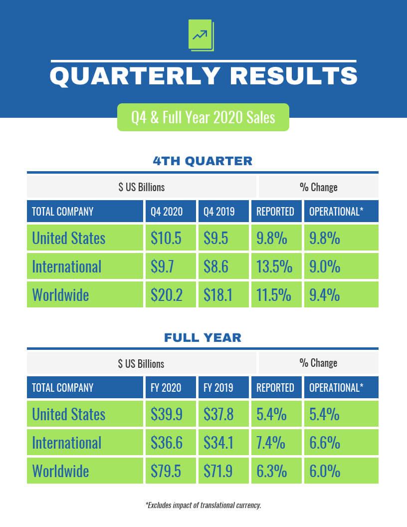 Quarterly Sales Report Inside Business Quarterly Report Template