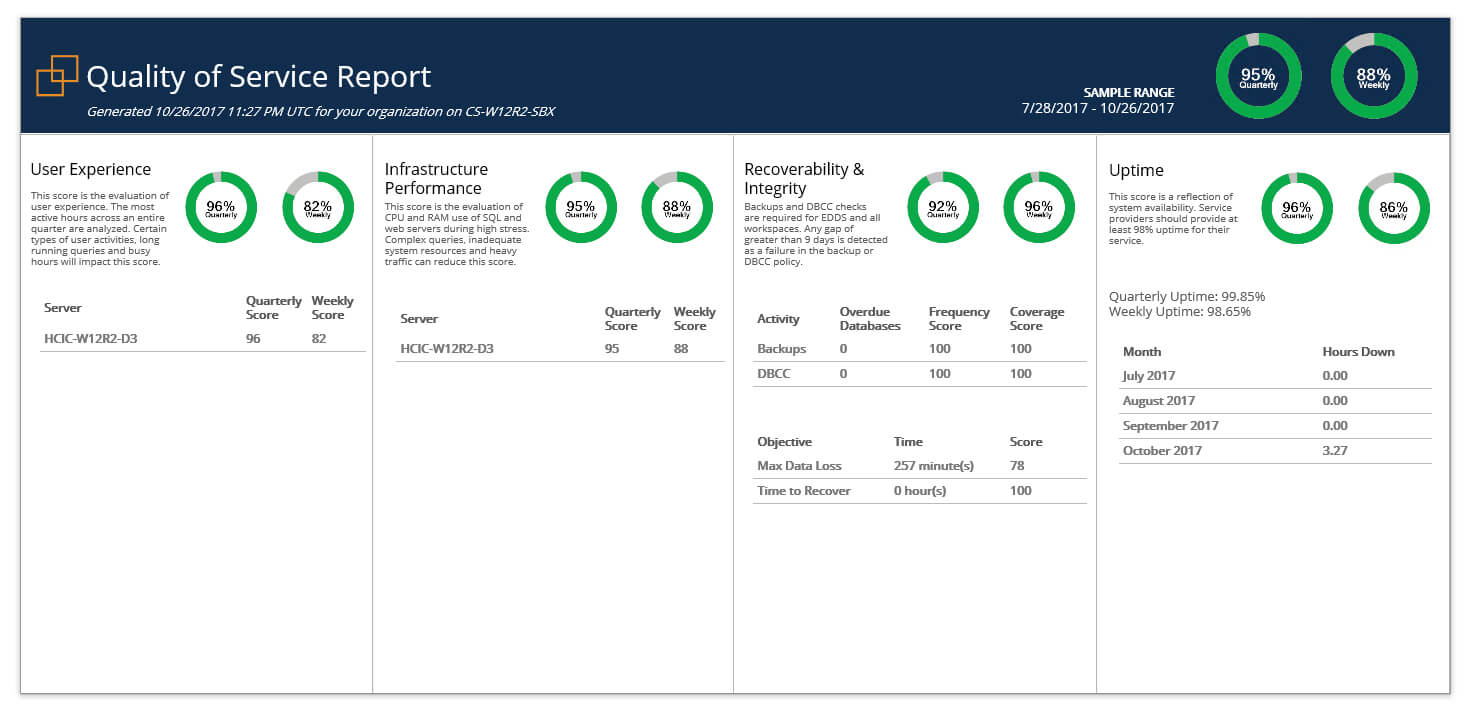 Relativity & Sql Server - A Free Built In Health Check - Sql With Sql Server Health Check Report Template