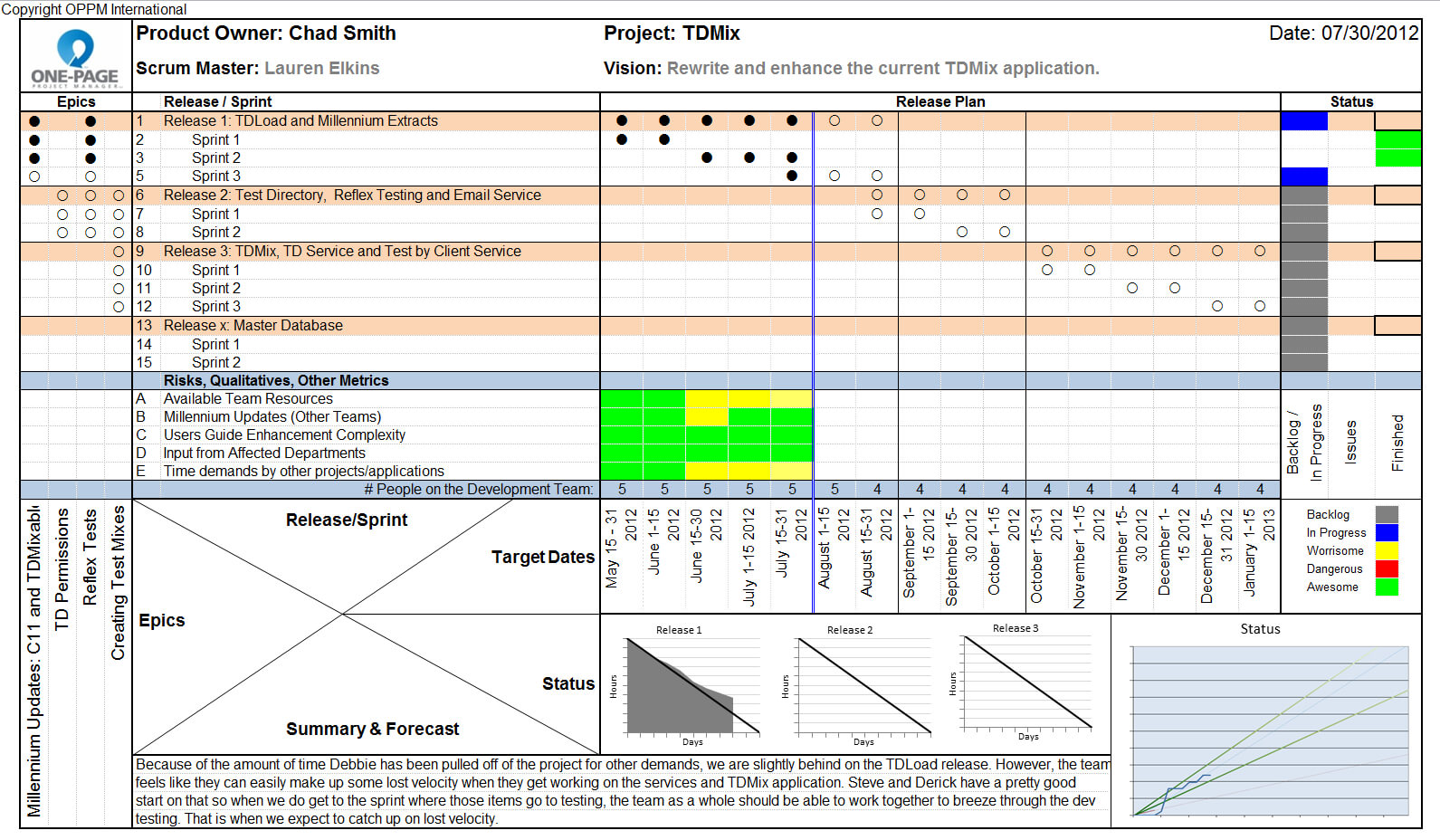 Round Table Project Management: One Page Status Reports Within One Page Project Status Report Template