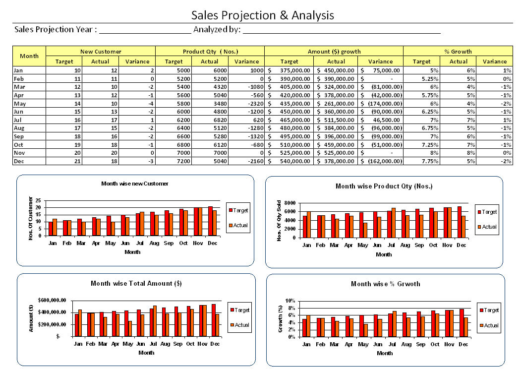 Sales Analysis Report Format - Colona.rsd7 With Sales Analysis Report Template