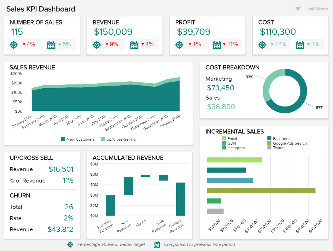 Sales Report Examples & Templates For Daily, Weekly, Monthly Within Sales Representative Report Template