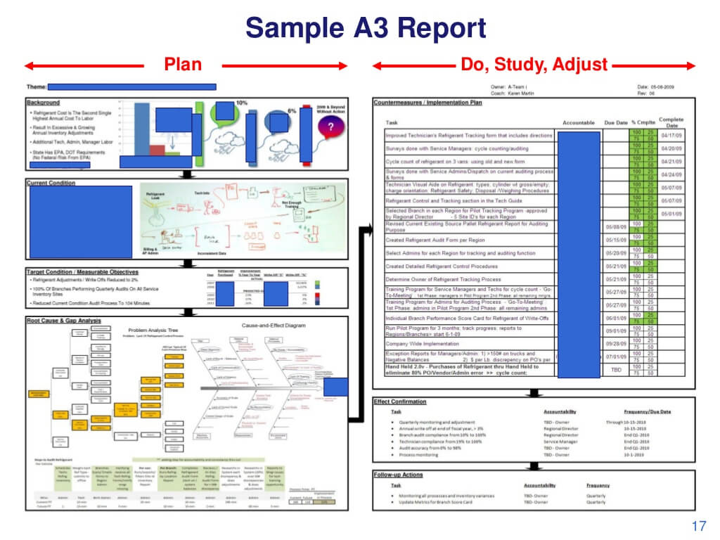 Sample A3 Report Plan Do, With Regard To A3 Report Template