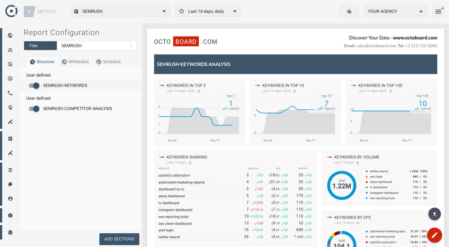 Semrush Automated Marketing Report Template For Clients And Intended For Reporting Website Templates