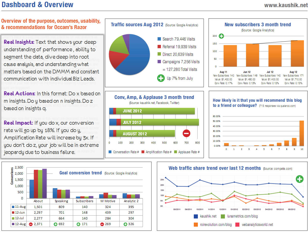 Strategic & Tactical Dashboards: Best Practices, Examples Intended For Mi Report Template