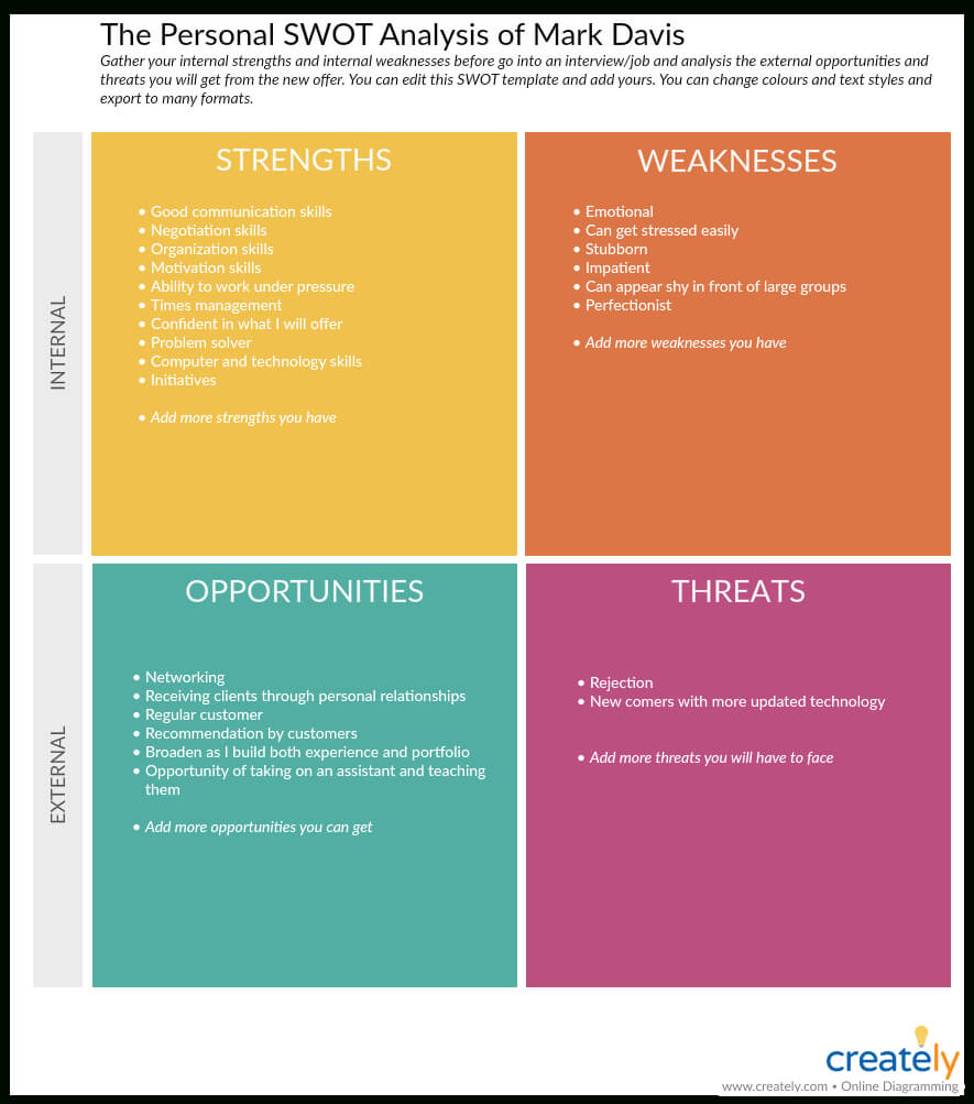 Swot Analysis Templates | Editable Templates For Powerpoint Throughout Strategic Analysis Report Template