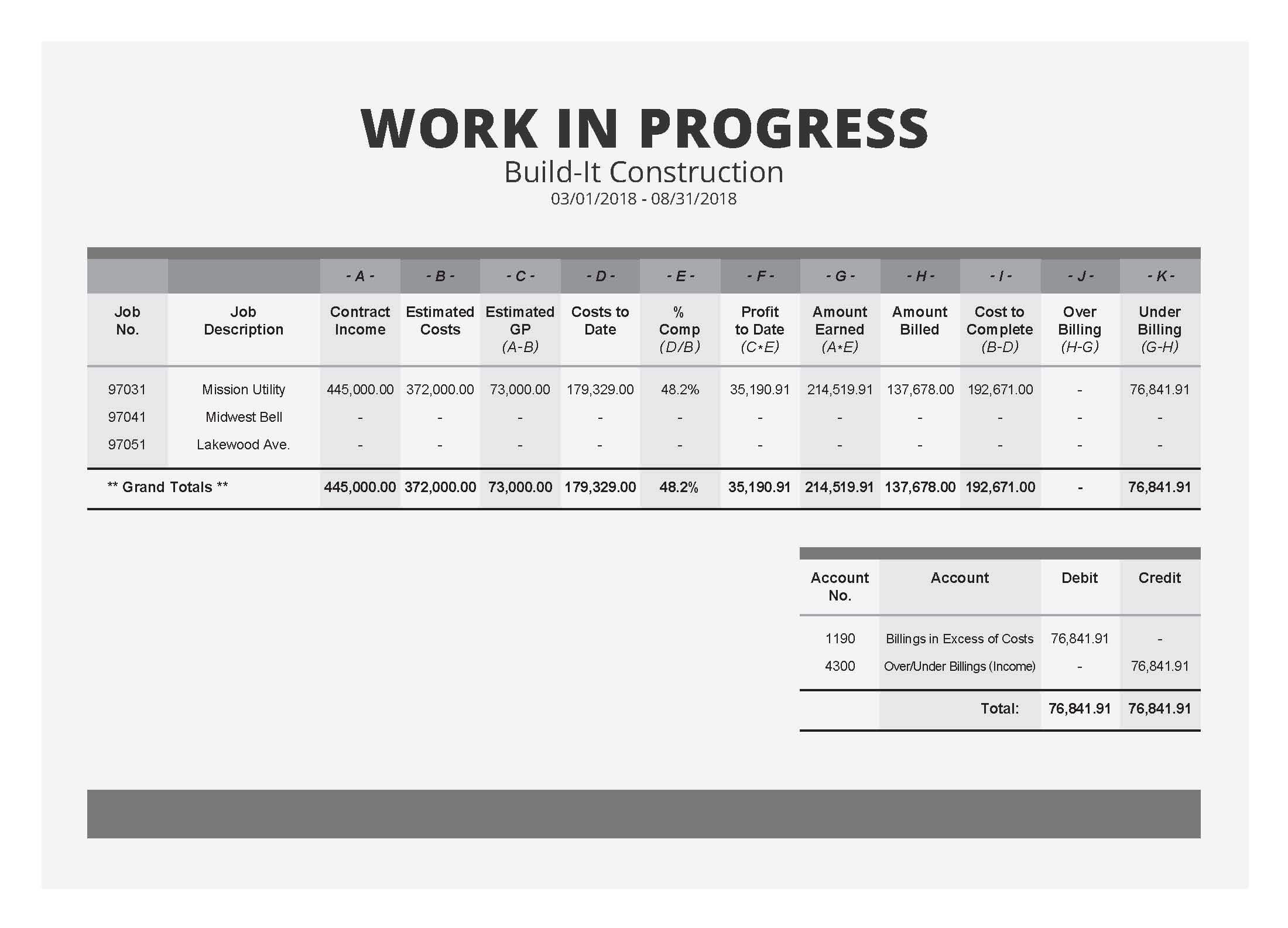 The Field Guide To Construction Wip Reports [Sample Wip Report] Regarding Construction Cost Report Template