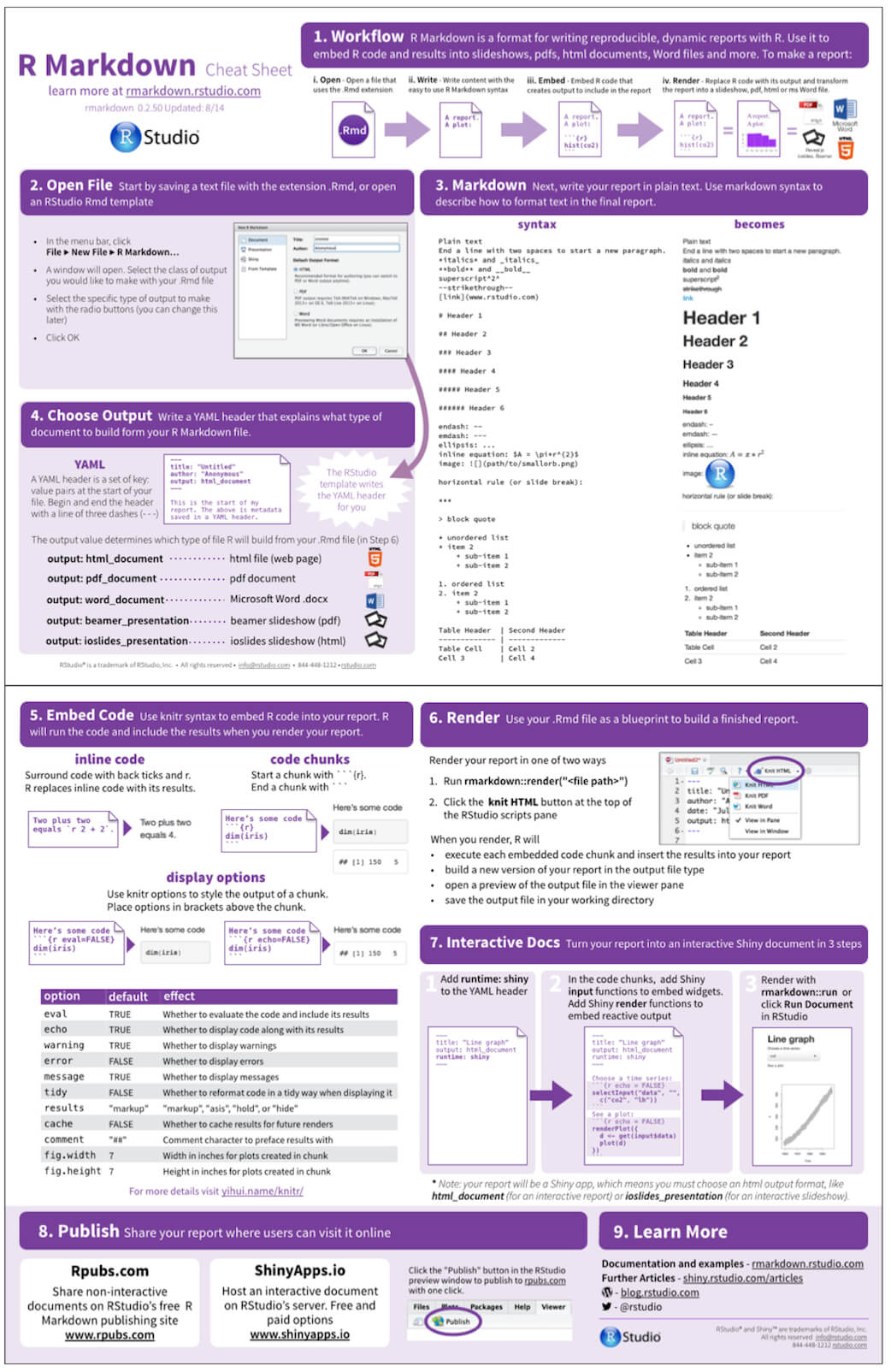The R Markdown Cheat Sheet   Rstudio Blog Within Cheat Sheet Template Word
